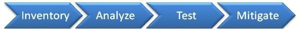 Application compat process overview