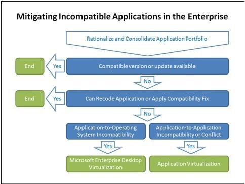 Mitigating applications